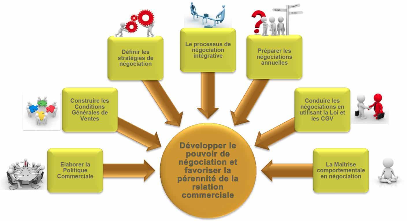 Developper Le Pouvoir De Negociation Des Entreprises Philippe