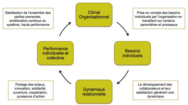 dynamique-vertueuse-du-leadership